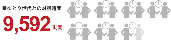 ゆとり世代との対話時間、6,395時間