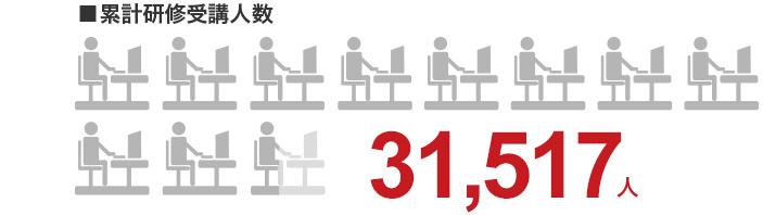 累計研修受講人数、10,250人