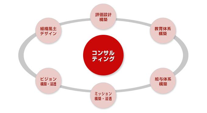 組織コンサルティングのイメージ