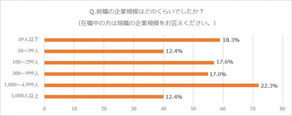 ②企業規模別の離職率
