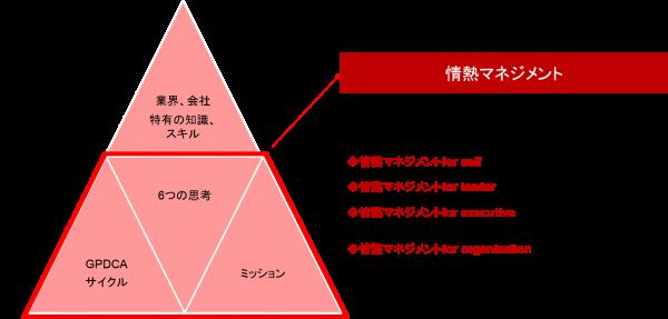 課題解決型コンサルティングから可能性開発型コンサルティングへ