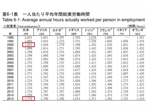 ②一人当たり平均年間総実労働時間(就業者)