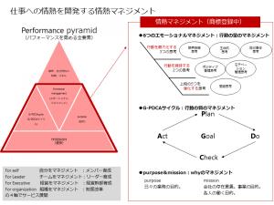 ⑥情熱マネジメントの図