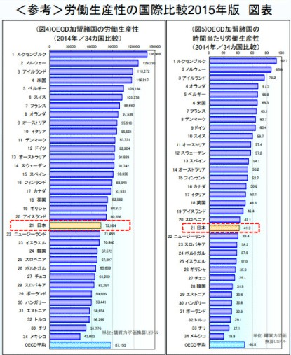 ⑤労働生産性の国際比較